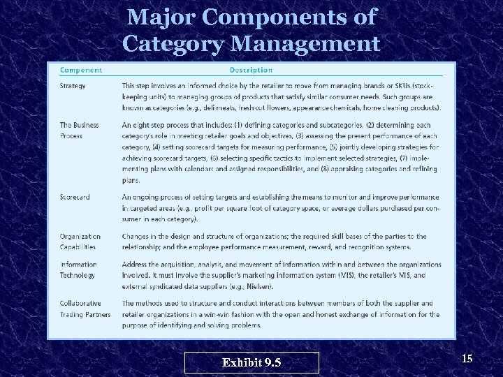 Major Components of Category Management Exhibit 9. 5 15