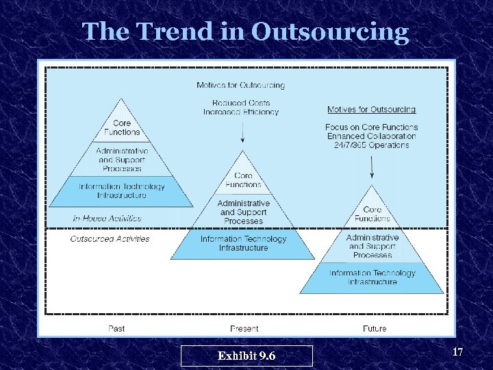 The Trend in Outsourcing Exhibit 9. 6 17