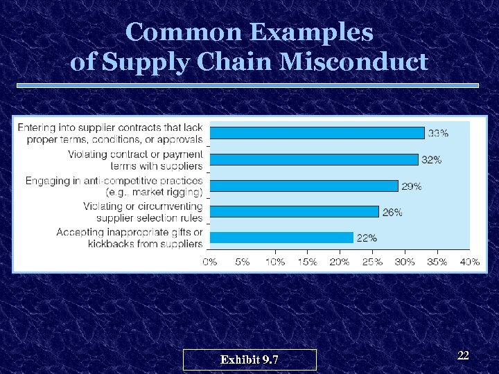 Common Examples of Supply Chain Misconduct Exhibit 9. 7 22