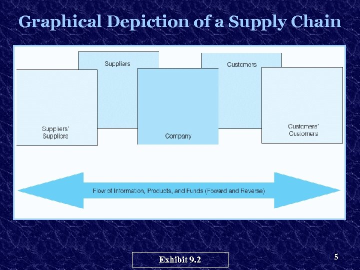 Graphical Depiction of a Supply Chain Exhibit 9. 2 5