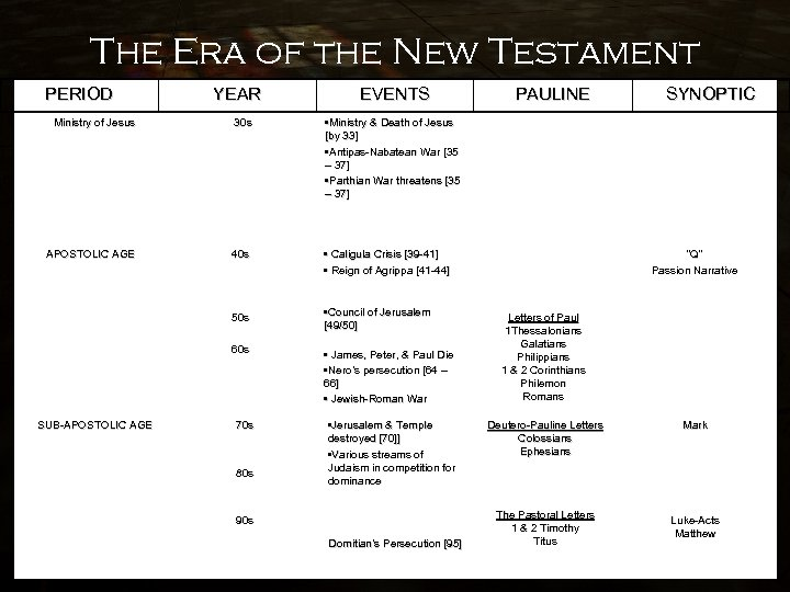 The Era of the New Testament PERIOD YEAR EVENTS Ministry of Jesus 30 s