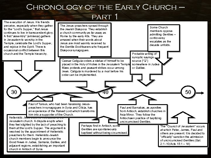 Chronology of the Early Church – part 1 The execution of Jesus. His friends