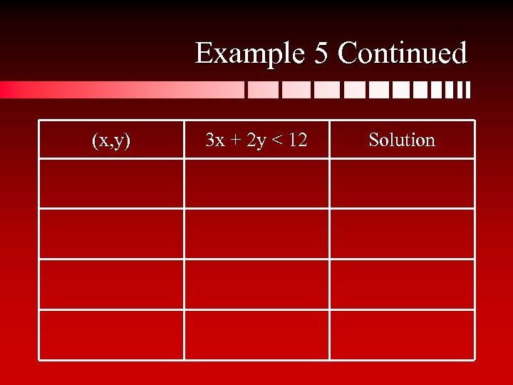 Example 5 Continued (x, y) 3 x + 2 y < 12 Solution