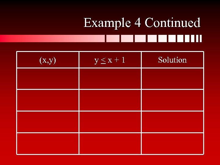 Example 4 Continued (x, y) y<x+1 Solution