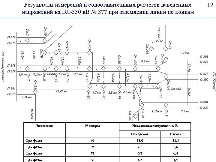 Результаты измерений и сопоставительных расчетов наведенных напряжений на ВЛ-330 к. В № 377 при