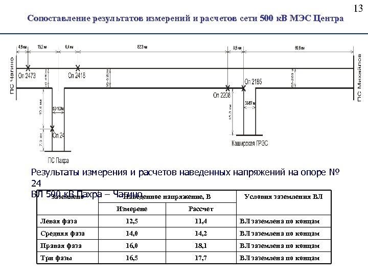 Сопоставление результатов измерений и расчетов сети 500 к. В МЭС Центра Результаты измерения и