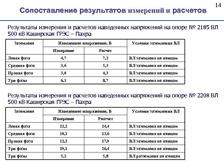 Сопоставление результатов измерений и расчетов 14 Результаты измерения и расчетов наведенных напряжений на опоре
