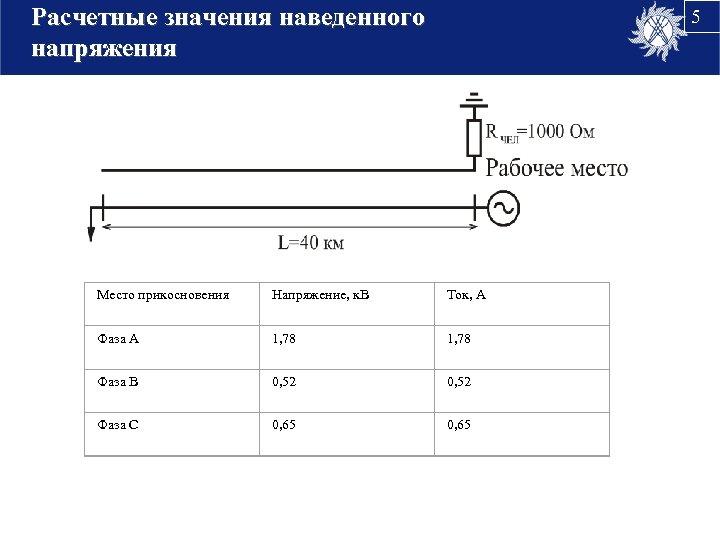 Расчетные значения наведенного напряжения 5 Место прикосновения Напряжение, к. В Ток, А Фаза А