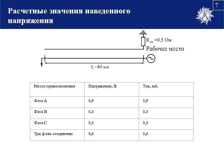 7 Расчетные значения наведенного напряжения Место прикосновения Напряжение, В Ток, м. А Фаза А