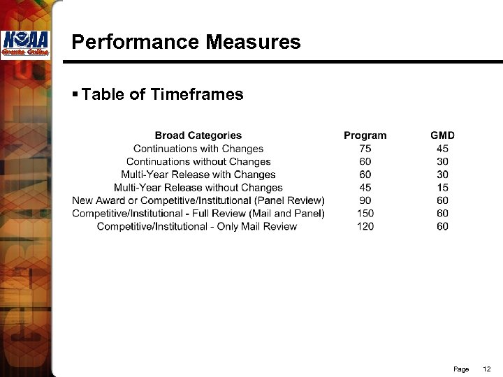 Performance Measures § Table of Timeframes Page 12