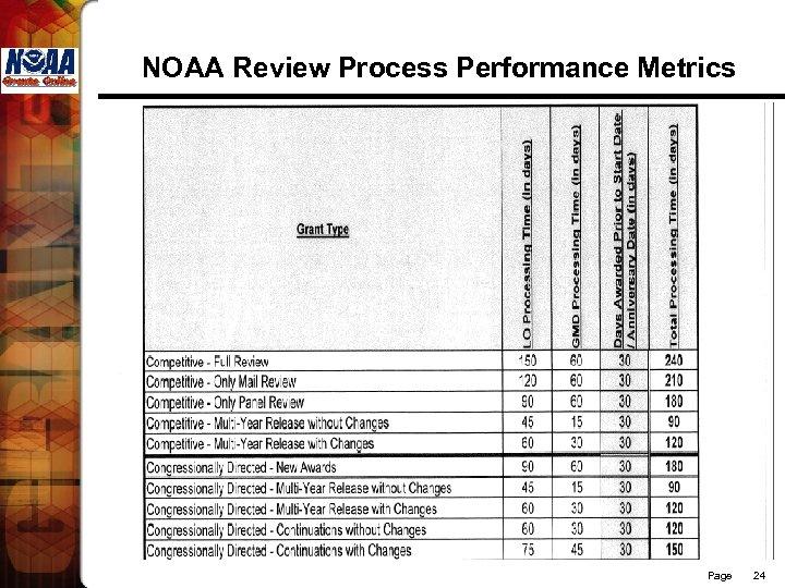 NOAA Review Process Performance Metrics Page 24