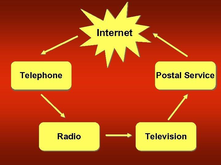 Internet Telephone Radio Postal Service Television