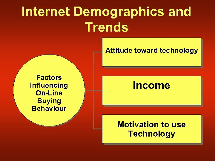 Internet Demographics and Trends Attitude toward technology Factors Influencing On-Line Buying Behaviour Income Motivation