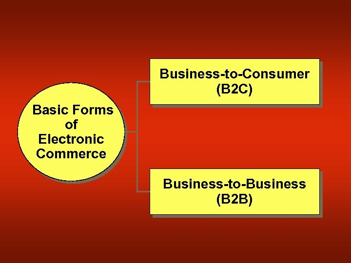 Business-to-Consumer (B 2 C) Basic Forms of Electronic Commerce Business-to-Business (B 2 B)
