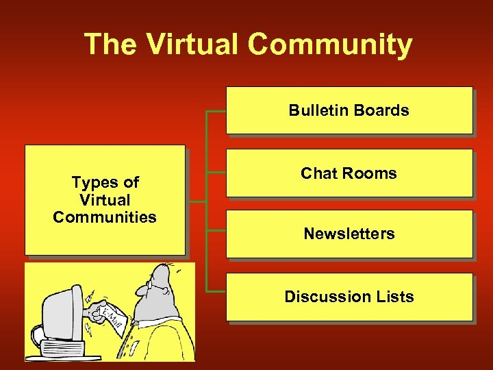The Virtual Community Bulletin Boards Types of Virtual Communities Chat Rooms Newsletters Discussion Lists