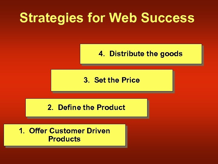 Strategies for Web Success 4. Distribute the goods 3. Set the Price 2. Define