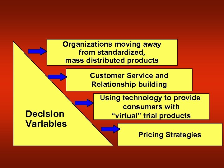 Organizations moving away from standardized, mass distributed products Customer Service and Relationship building Decision