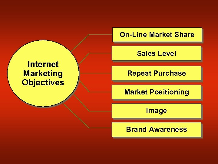 On-Line Market Share Sales Level Internet Marketing Objectives Repeat Purchase Market Positioning Image Brand