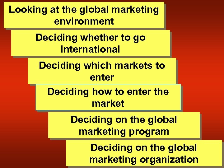 Looking at the global marketing environment Deciding whether to go international Deciding which markets