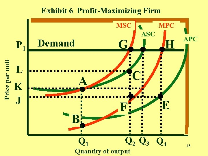 Exhibit 6 Profit-Maximizing Firm MSC Price per unit P 1 L K J G