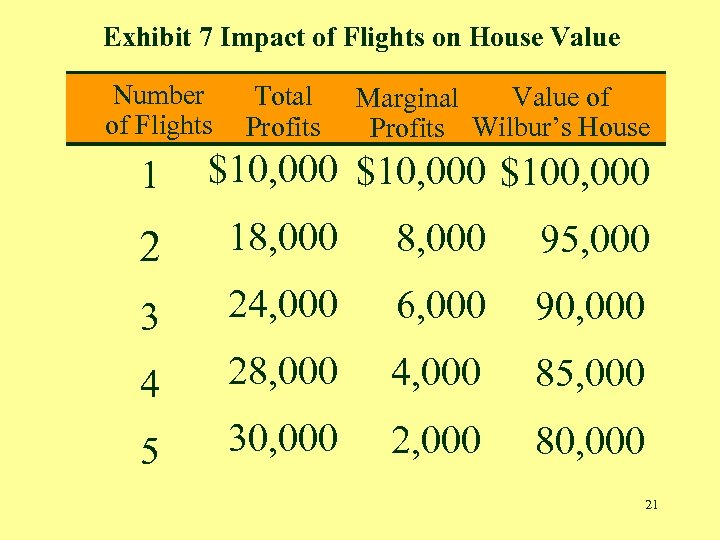 Exhibit 7 Impact of Flights on House Value Number of Flights 1 Total Profits