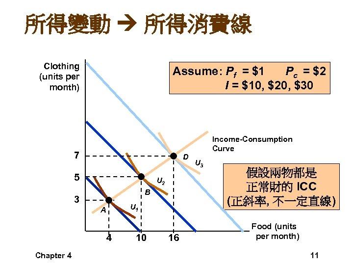 所得變動 所得消費線 Clothing (units per month) Assume: Pf = $1 Pc = $2 I