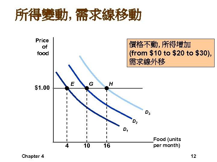 所得變動, 需求線移動 Price of food 價格不動, 所得增加 (from $10 to $20 to $30), 需求線外移