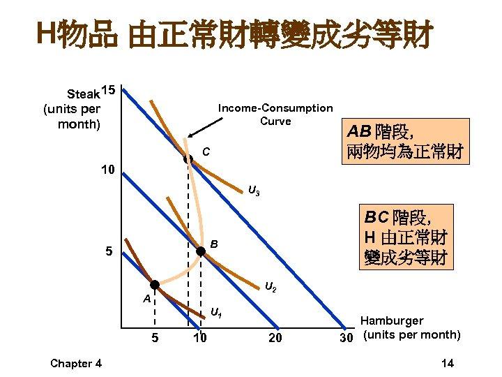 H物品 由正常財轉變成劣等財 Steak 15 (units per month) Income-Consumption Curve C AB 階段, 兩物均為正常財 10