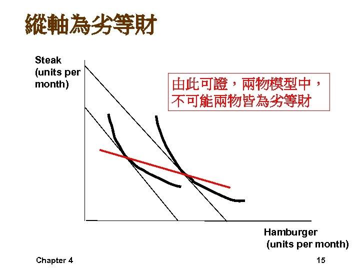 縱軸為劣等財 Steak (units per month) 由此可證,兩物模型中, 不可能兩物皆為劣等財 Hamburger (units per month) Chapter 4 15
