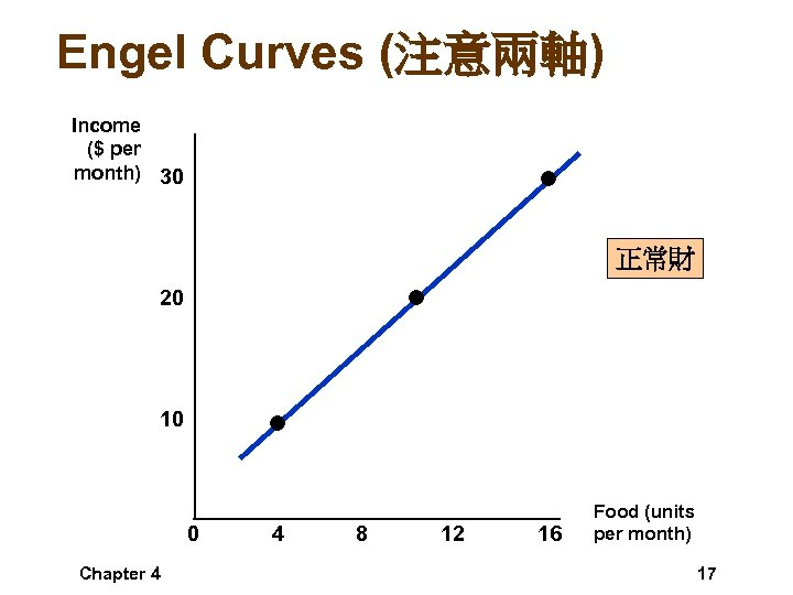 Engel Curves (注意兩軸) Income ($ per month) 30 正常財 20 10 0 Chapter 4
