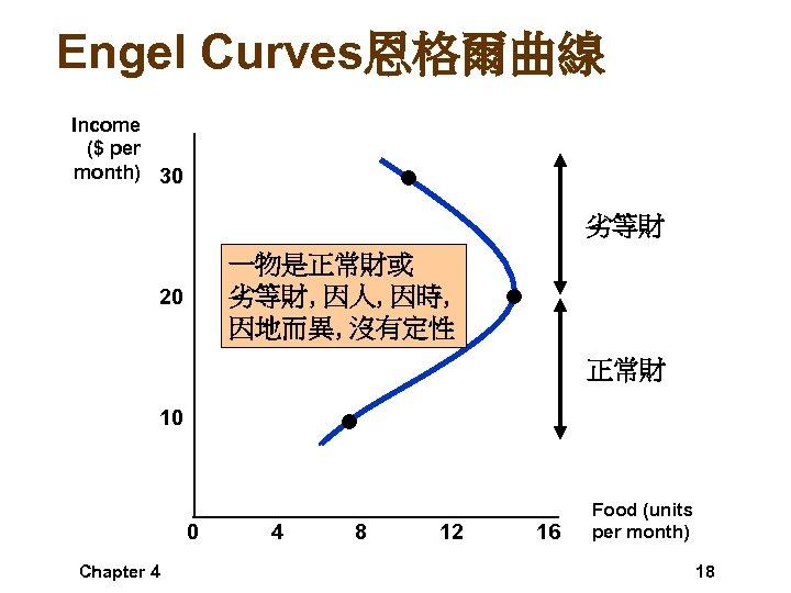 Engel Curves恩格爾曲線 Income ($ per month) 30 劣等財 一物是正常財或 劣等財, 因人, 因時, 因地而異, 沒有定性