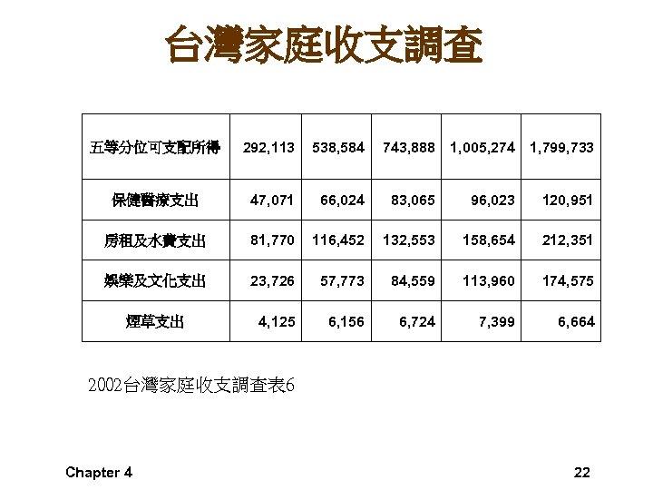 台灣家庭收支調查 五等分位可支配所得 292, 113 538, 584 743, 888 1, 005, 274 1, 799, 733