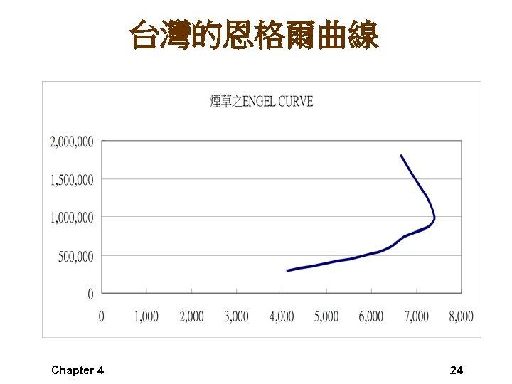 台灣的恩格爾曲線 Chapter 4 24