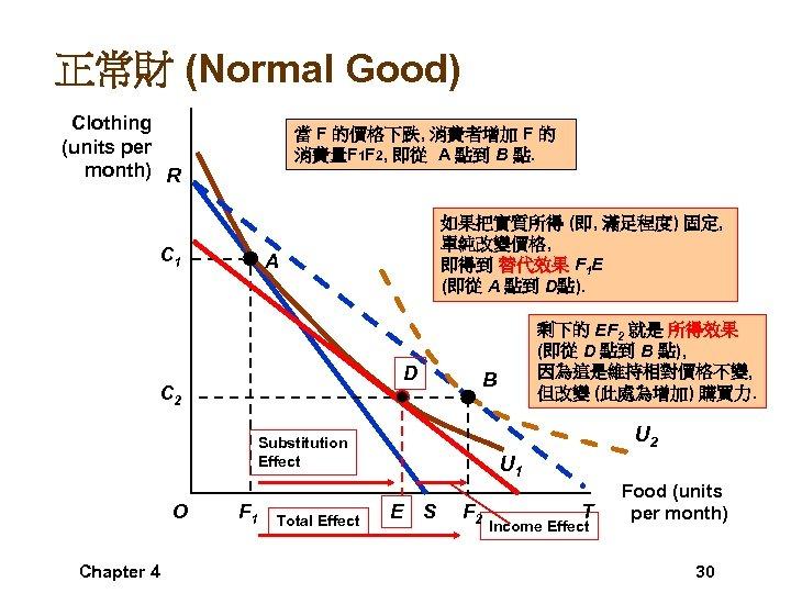 正常財 (Normal Good) Clothing (units per month) R 當 F 的價格下跌, 消費者增加 F 的