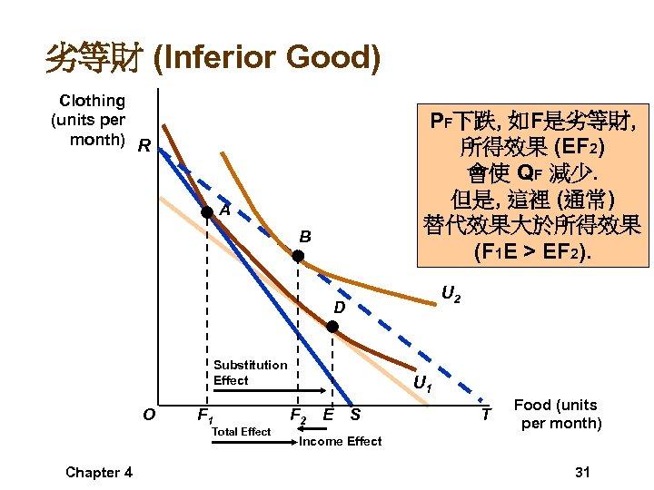 劣等財 (Inferior Good) Clothing (units per month) R PF下跌, 如F是劣等財, 所得效果 (EF 2) 會使