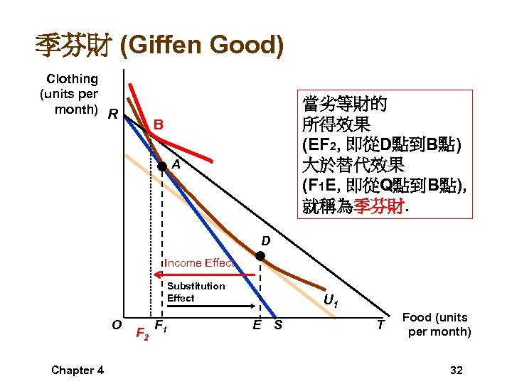 季芬財 (Giffen Good) Clothing (units per month) R 當劣等財的 所得效果 (EF 2, 即從D點到B點) 大於替代效果