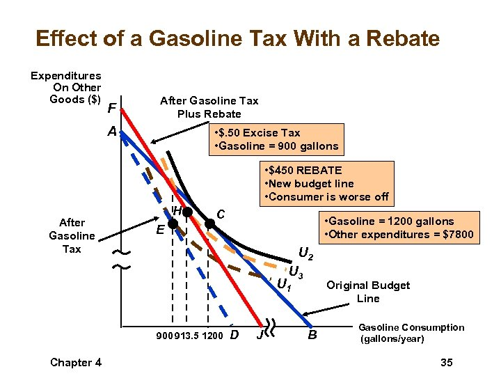 Effect of a Gasoline Tax With a Rebate Expenditures On Other Goods ($) F