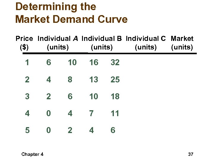 Determining the Market Demand Curve Price Individual A Individual B Individual C Market ($)