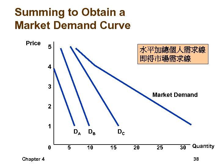Summing to Obtain a Market Demand Curve Price 5 水平加總個人需求線 即得市場需求線 4 3 Market