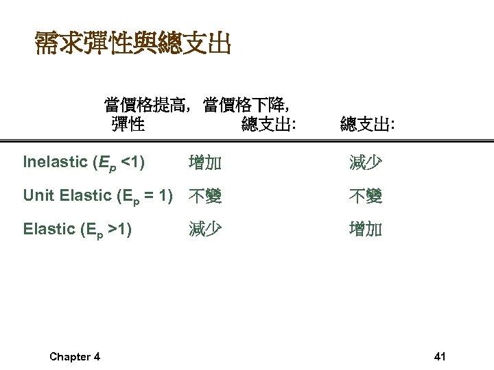 需求彈性與總支出 當價格提高, 當價格下降, 彈性 總支出: Inelastic (Ep <1) 總支出: 增加 減少 Unit Elastic (Ep