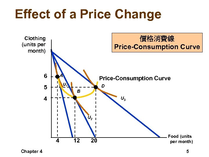 Effect of a Price Change 價格消費線 Price-Consumption Curve Clothing (units per month) A 6