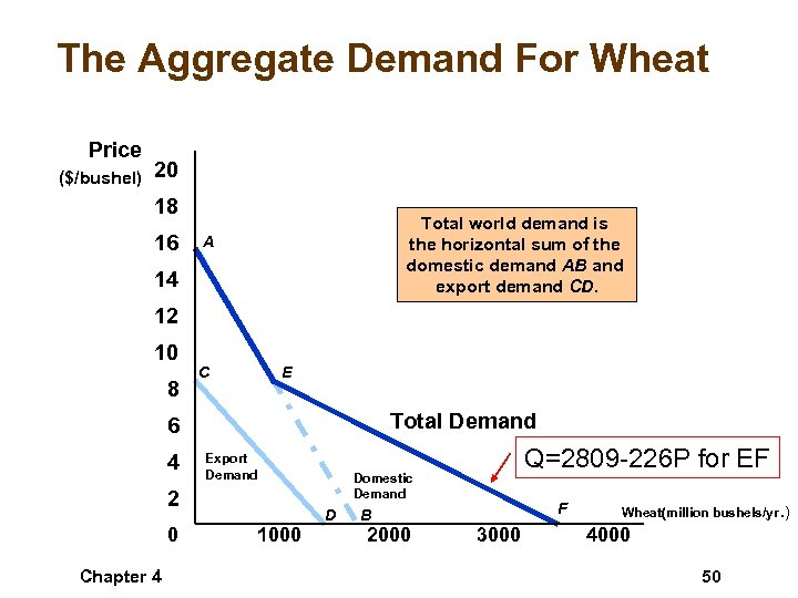 The Aggregate Demand For Wheat Price ($/bushel) 20 18 16 Total world demand is