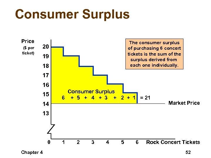 Consumer Surplus Price ($ per ticket) The consumer surplus of purchasing 6 concert tickets