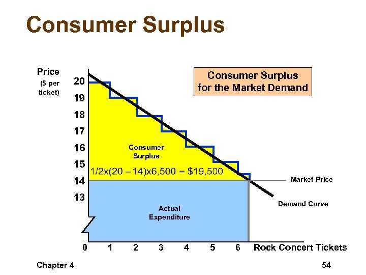 case study of consumer surplus In other words, the concept of consumer surplus indicates how much consumers gain from consuming goods and services at a specified price now let's consider the case of a consumer deficit or the loss represented by consumers who exist at the opposite end of the demand curve.