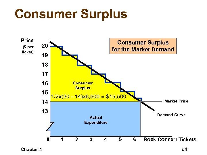 Consumer Surplus Price ($ per ticket) Consumer Surplus for the Market Demand 20 19