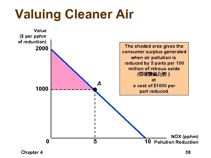 Valuing Cleaner Air Value ($ per pphm of reduction) 2000 A 1000 0 Chapter