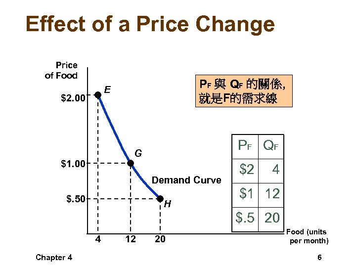 Effect of a Price Change Price of Food PF 與 QF 的關係, 就是F的需求線 E