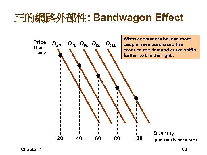 正的網路外部性: Bandwagon Effect Price ($ per unit) D 20 20 Chapter 4 D 40