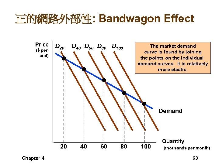 正的網路外部性: Bandwagon Effect Price ($ per unit) D 20 D 40 D 60 D