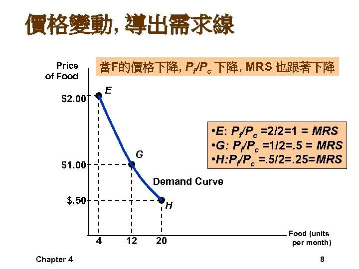 價格變動, 導出需求線 Price of Food 當F的價格下降, Pf/Pc 下降, MRS 也跟著下降 E $2. 00 •